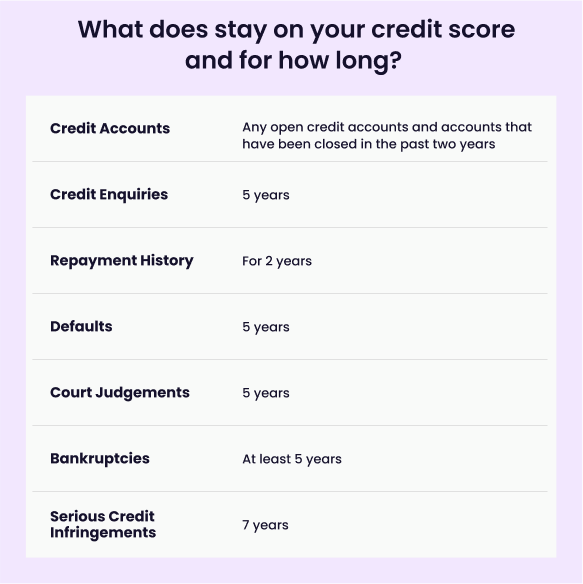what's on credit report, credit report