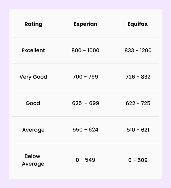 Equifax and Experian credit score rankings